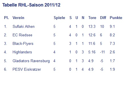Tabelle_2012